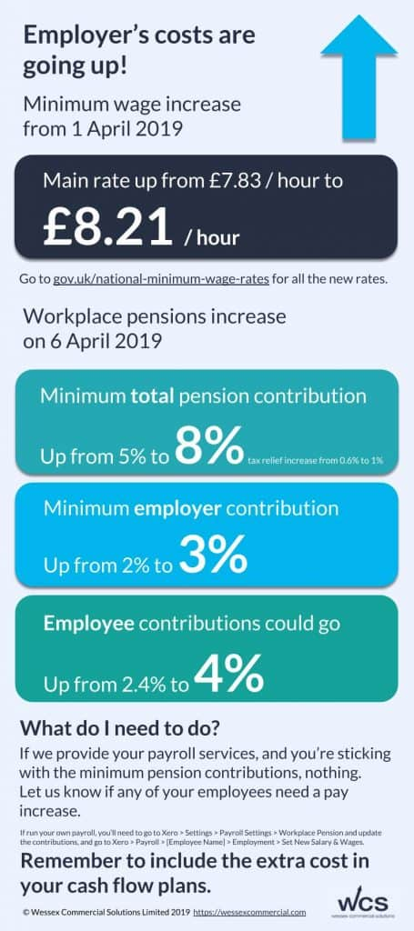 Infographic showing National Minimum Wage increases and Pension increases from April 2019 (text below)