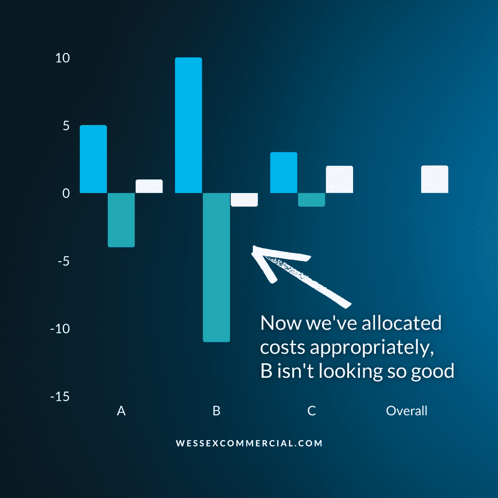 """Chart showing correctly allocated costs, profits are okay on platform A, loss on platform B but good profits on platform C. Captioned """"Look at the costs (pointing to B)"""""""