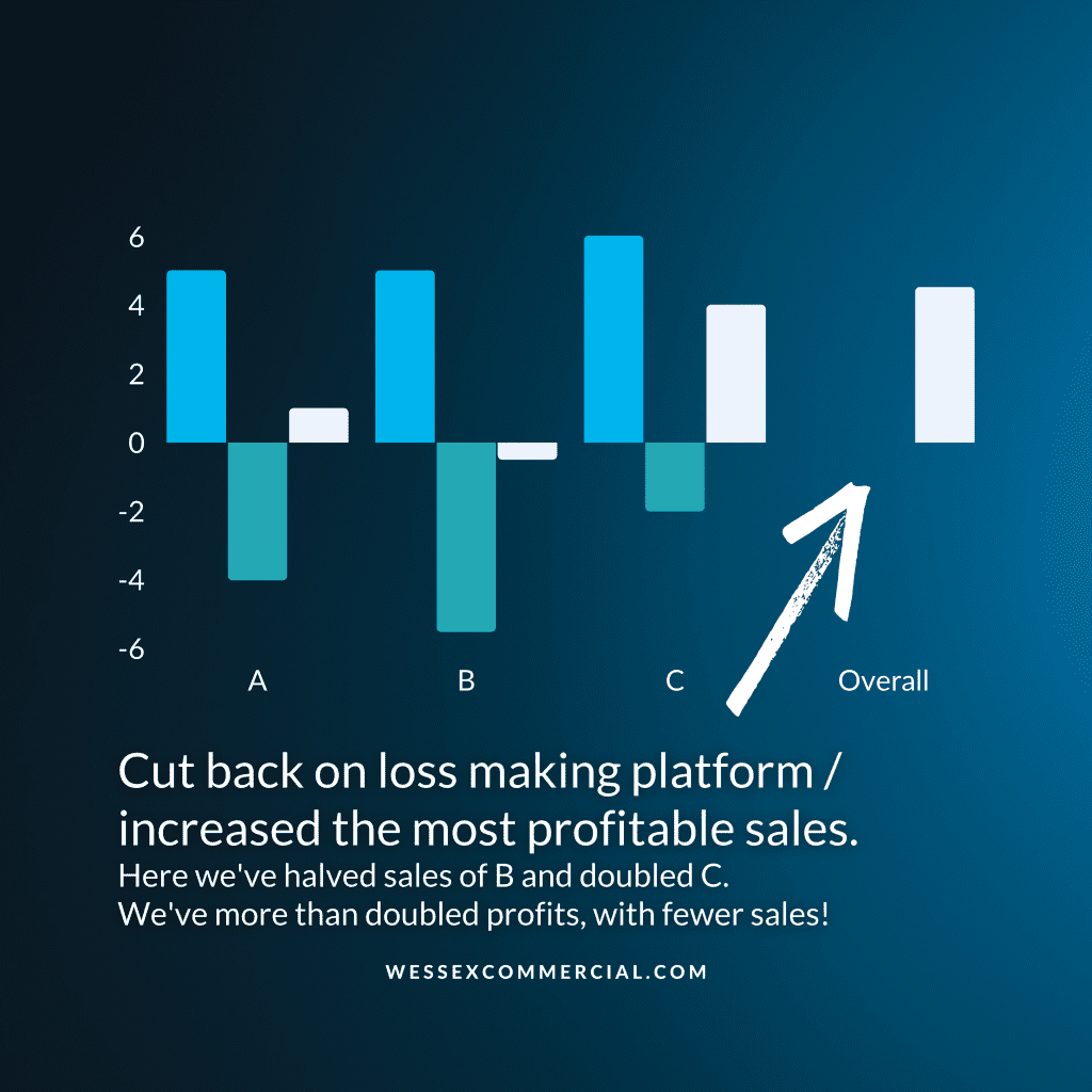 Chart showing a more profitable business. Cut back on loss making platform / increased the most profitable sales. Here we've halved sales of B and doubled C.  We've more than doubled profits, with fewer sales!