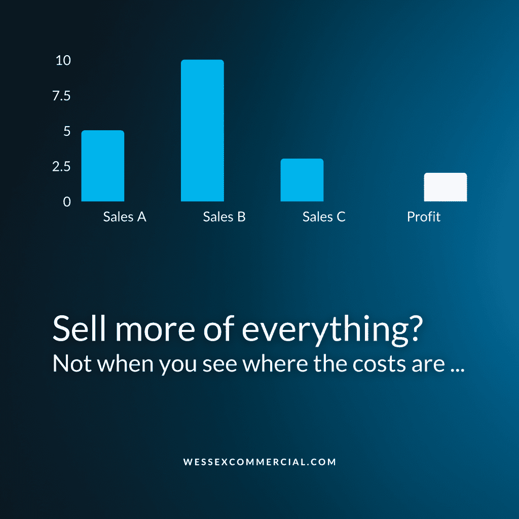 """Chart showing a retail business with three platforms, A, mid sales, B high sales, C lowest sales, and a small profit. Caption """"Sell more of everything? Not when you see where the costs are..."""""""